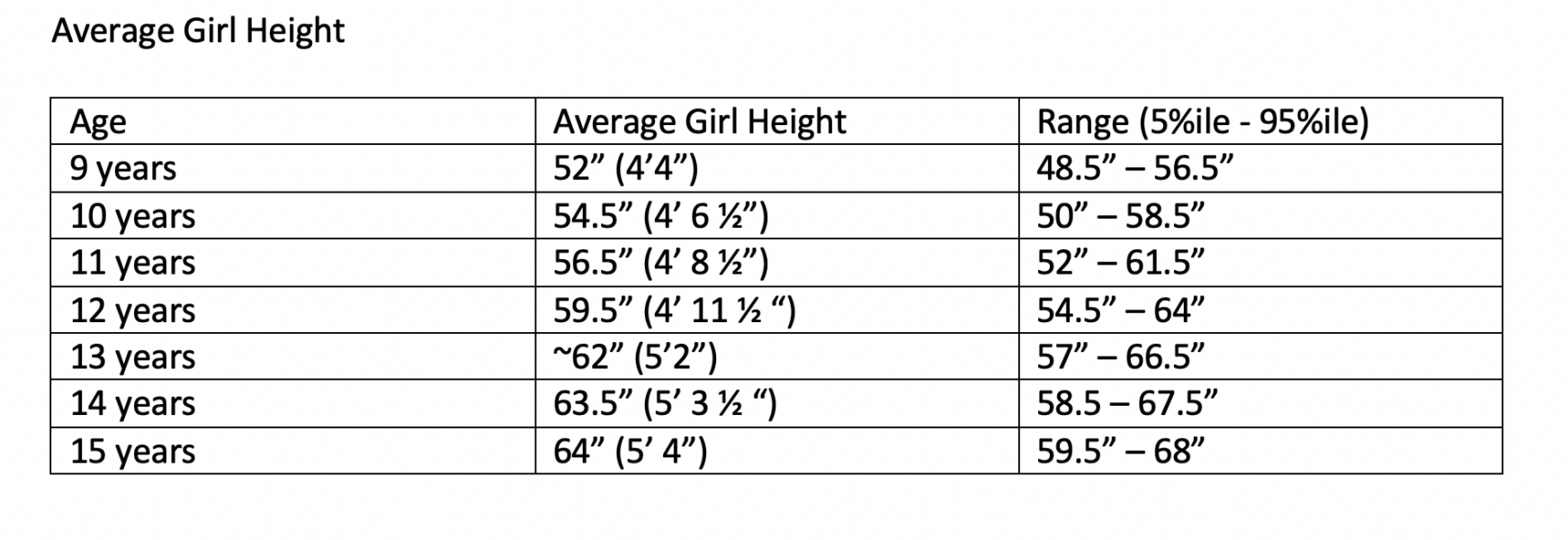 Average Girl Height Chart based on CDC Growth Charts